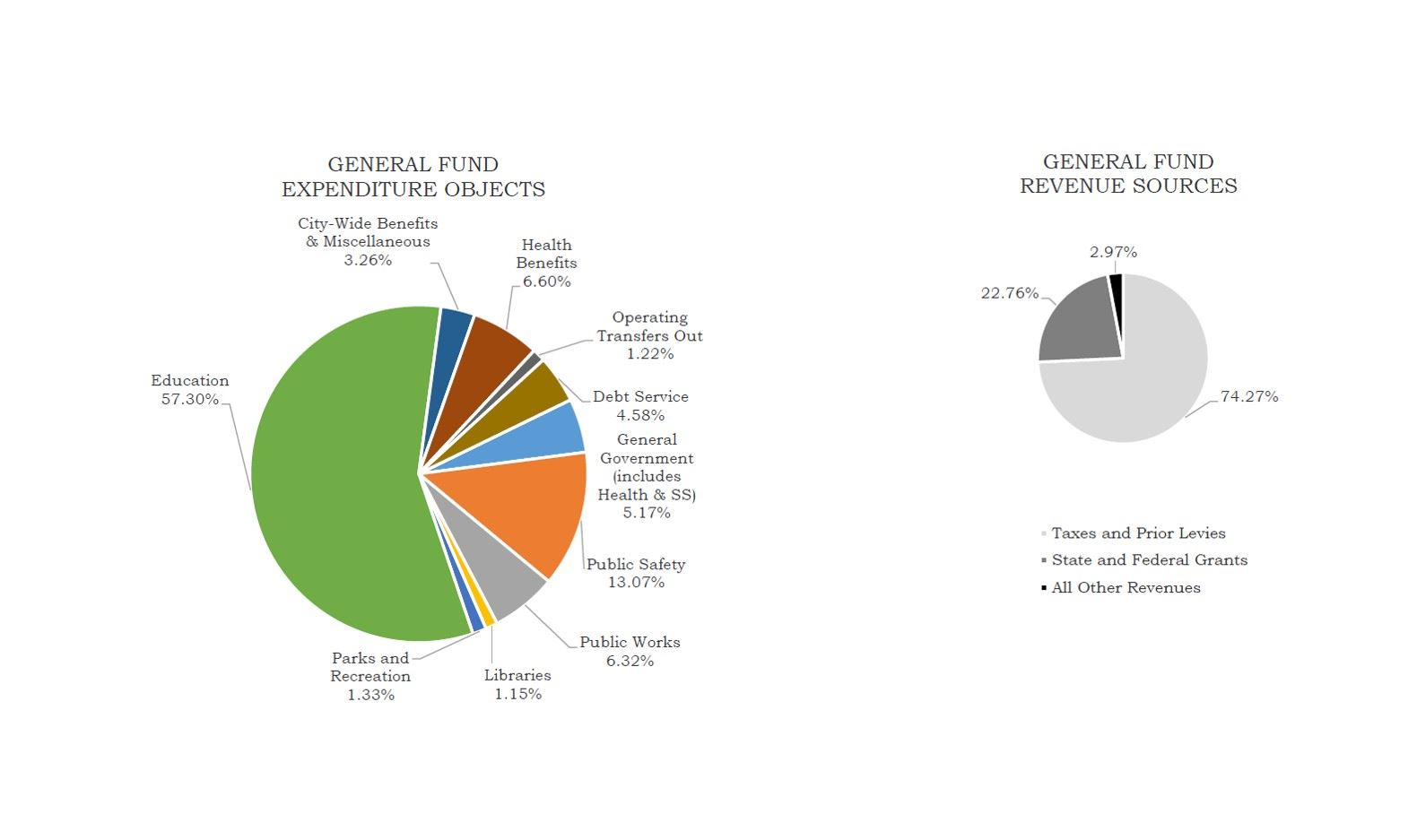 2018-2019 General Fund Expenditures and Revenue Sources